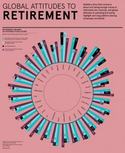 Visualizing Global Attitudes Towards Retirement