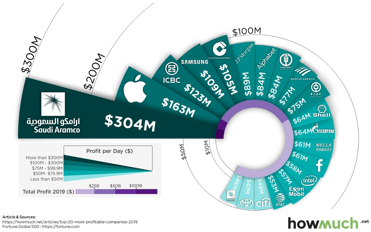 The World's Twenty Most Profitable Companies