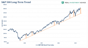 Technically Speaking, a Correction Is Coming; Just Don't Tell the Bulls… Yet!
