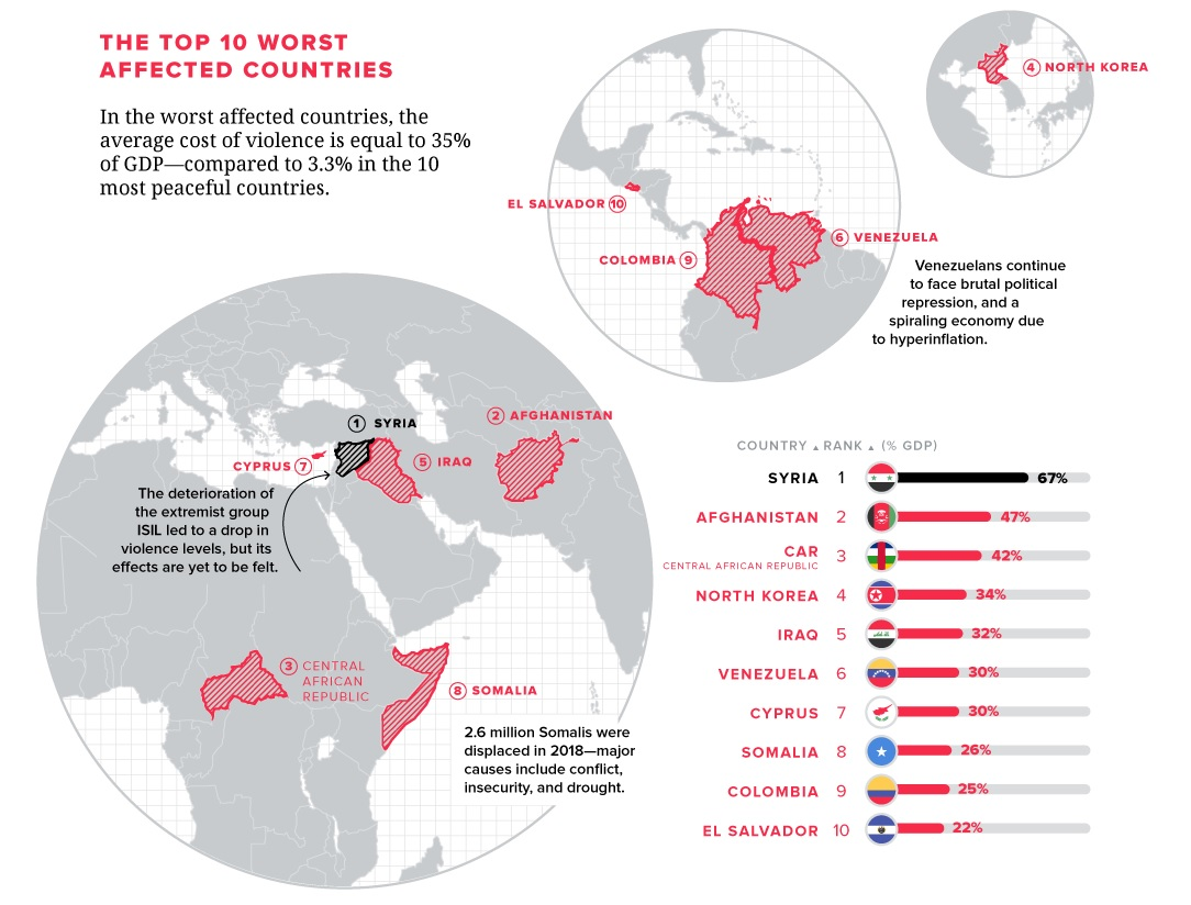 War and Peace: How Violence is Disrupting the Global Economy
