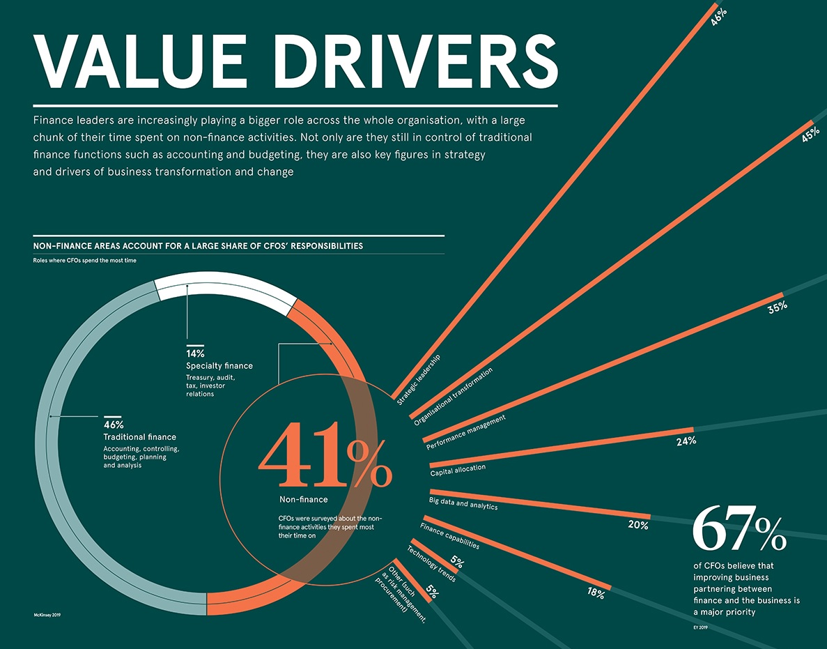 The Future of the CFO: From Number Cruncher to Value Driver