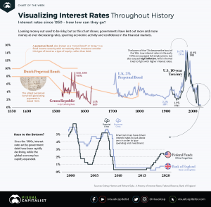 The History of Interest Rates Over 670 Years
