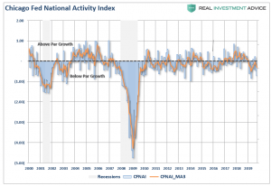 Lance Roberts: The Most Important and Overlooked Economic Number