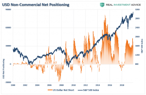 """Lance Roberts: The Myth of the """"Great Cash Hoard"""" of 2019"""