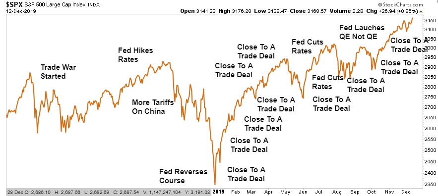 "Lance Roberts: ""The Art of the Deal"" and How to Lose a ""Trade War"""