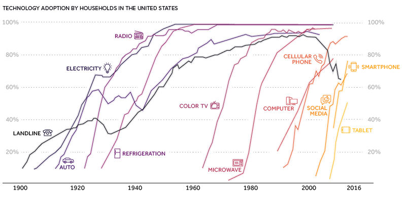 Visualizing Moore's Law in Action (1971-2019)