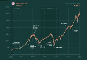 Charting the World's Major Stock Markets on the Same Scale (1990-2019)