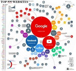 Ranking the Top 100 Websites in the World