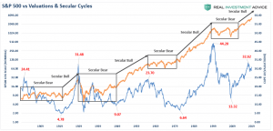 Lance Roberts: Extreme Deviations & Eventual Outcomes