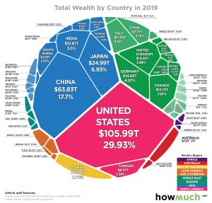 Chart: All of the World's Wealth in One Visualisation
