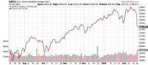 Michael Snyder: The Unsinkable Financial Markets Just Slammed into a Massive Iceberg Called 'Coronavirus'