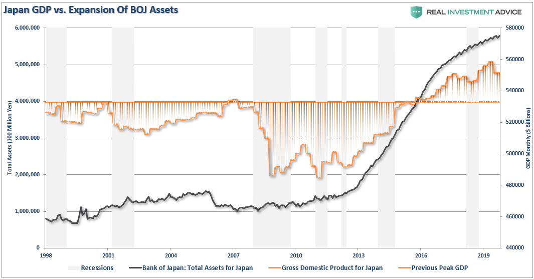 Lance Roberts: Japan, the Fed and the Limits of Quantitative Easing