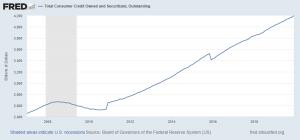 "Surprise: Massive Consumer Debt Is Fueling ""Record"" Economy"