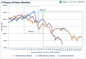 Lance Roberts: Profits and Earnings Suggest the Bear Market Isn't Over