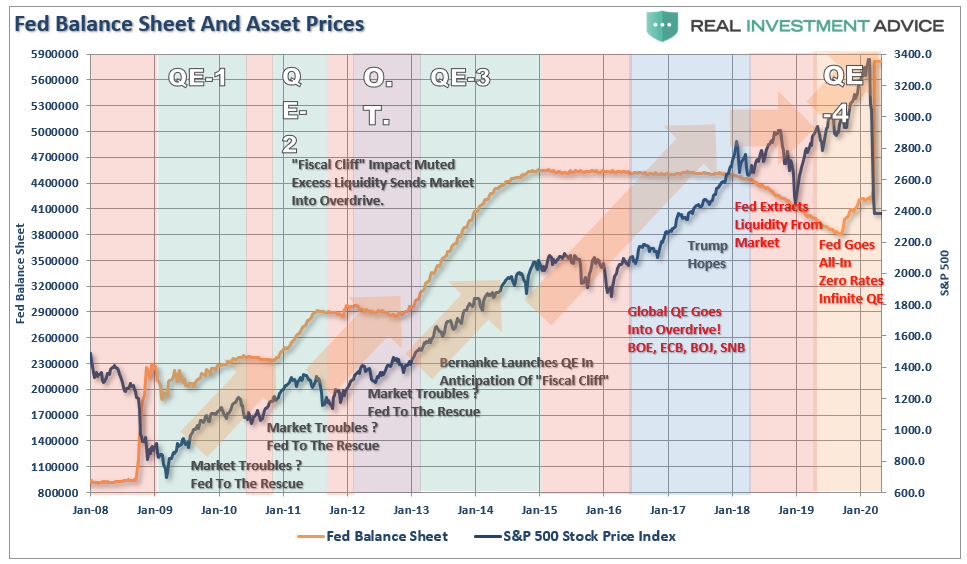 Lance Roberts: The Fed Is Trying to Inflate a Fourth Bubble to Fix the Third