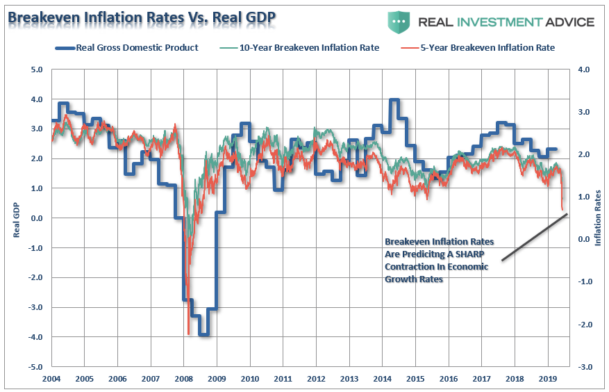 Lance Roberts: Mnuchin and Kudlow Say No Recession?
