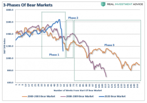 Lance Roberts: Everyone Wanting to Buy Suggests the Bear Still Prowls