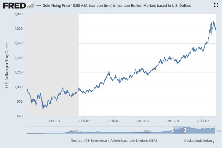 The Third Bull Run for Precious Metals