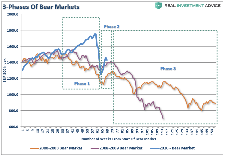 "Lance Roberts: Market Stalls, Is The ""Bear Market"" Rally Over?"