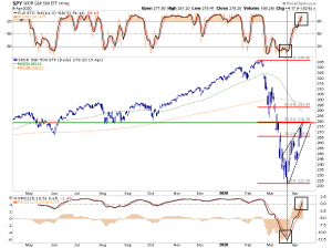 "Lance Roberts: Market Completes a Fifty Percent ""Bear Market"" Retracement"