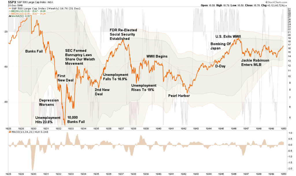 Lance Roberts: Lessons Forgotten Are Relearned During Bear Markets