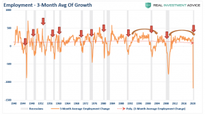 NFIB Survey: Previous Recession Warnings Now a Reality