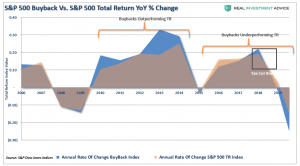 Lance Roberts: The Biggest Support for Asset Prices Disappears