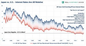 Lance Roberts: Why Siegel Is Wrong about End of Bond Bull Market