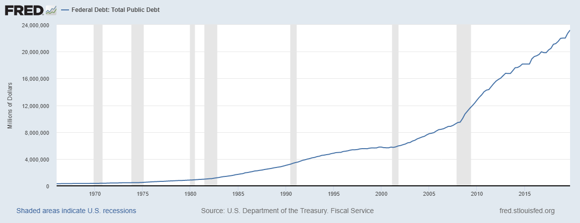 "Fed Chair Powell Just Made this Dangerous ""About Face"" on U.S. Debt"