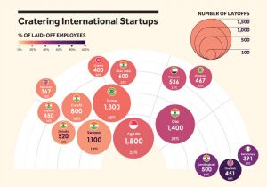 Visualizing Layoffs at Prominent Startups Triggered by COVID-19